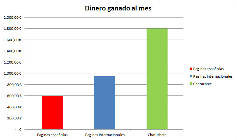 grafico ganancias chaturbate